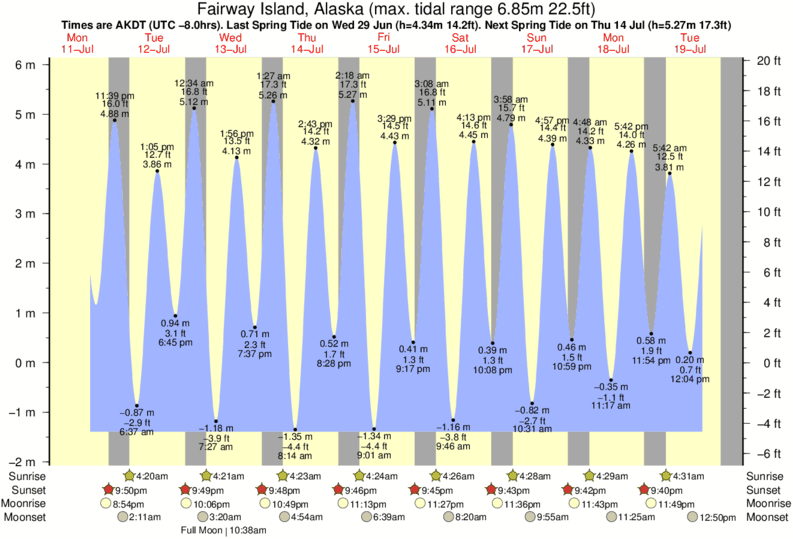 Fairway Island, Alaska tide times for the next 7 days