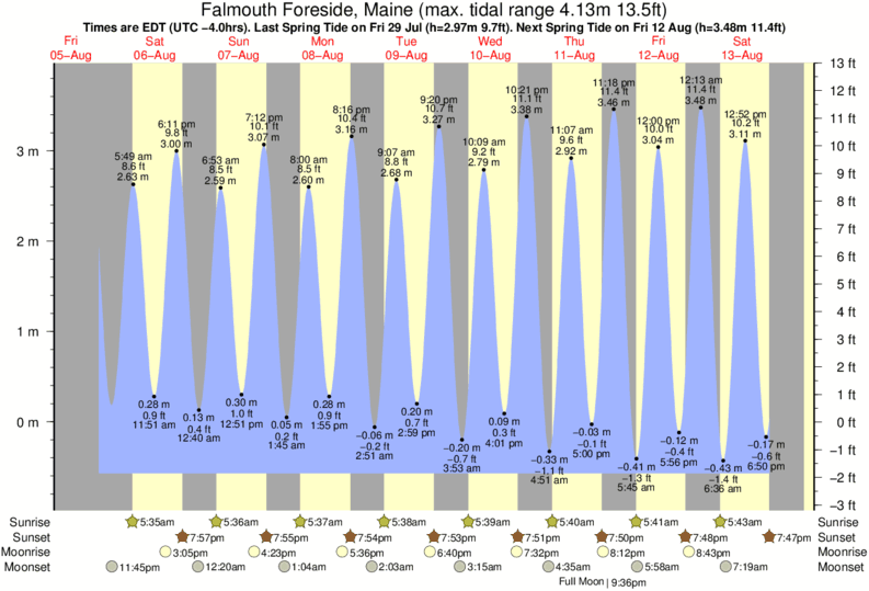 Falmouth Foreside, Maine tide times for the next 7 days