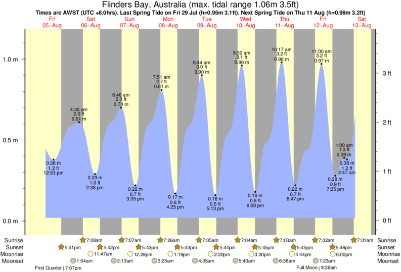 Flinders Bay, Australia tide times for the next 7 days