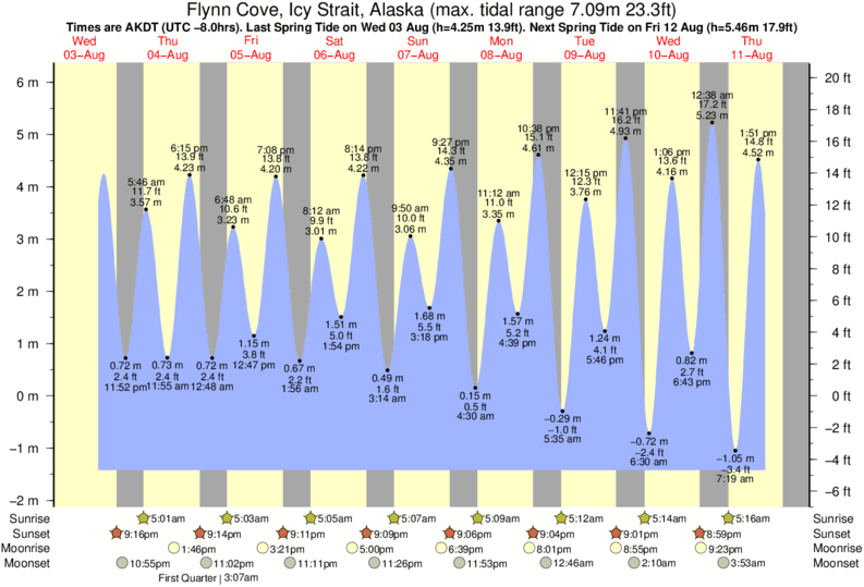 Flynn Cove, Icy Strait, Alaska tide times for the next 7 days