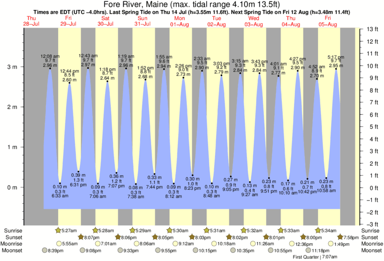 Fore River, Maine tide times for the next 7 days