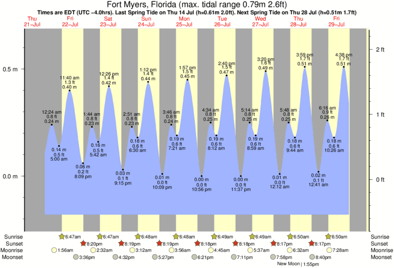 Tide Times And Tide Chart For Fort Myers