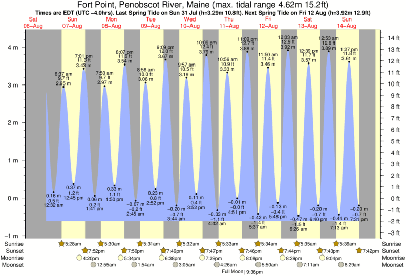 Fort Point, Penobscot River, Maine tide times for the next 7 days