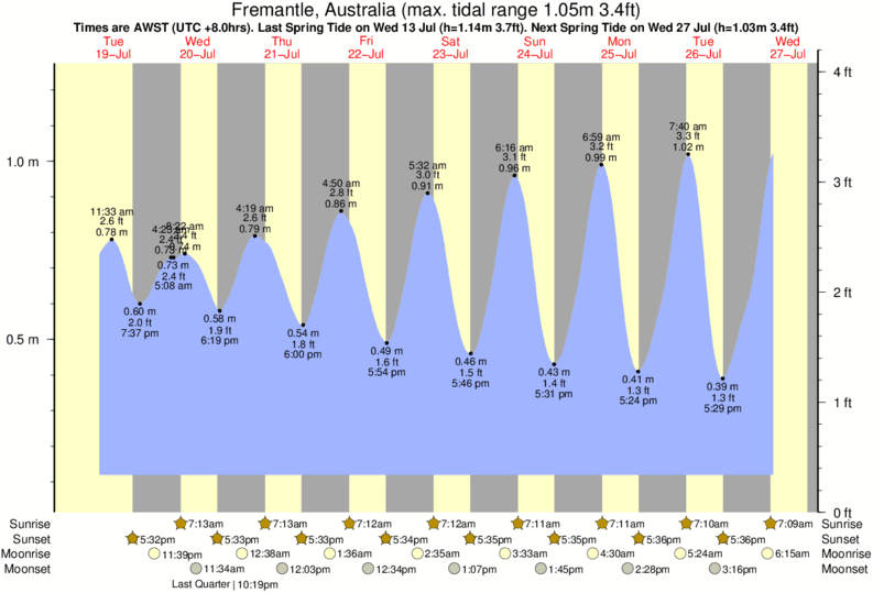 Fremantle, Australia tide times for the next 7 days