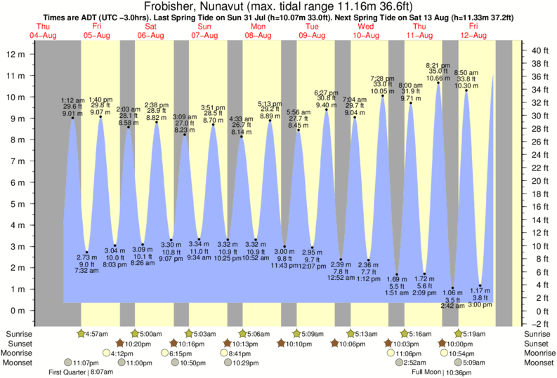 Frobisher, Nunavut tide times for the next 7 days