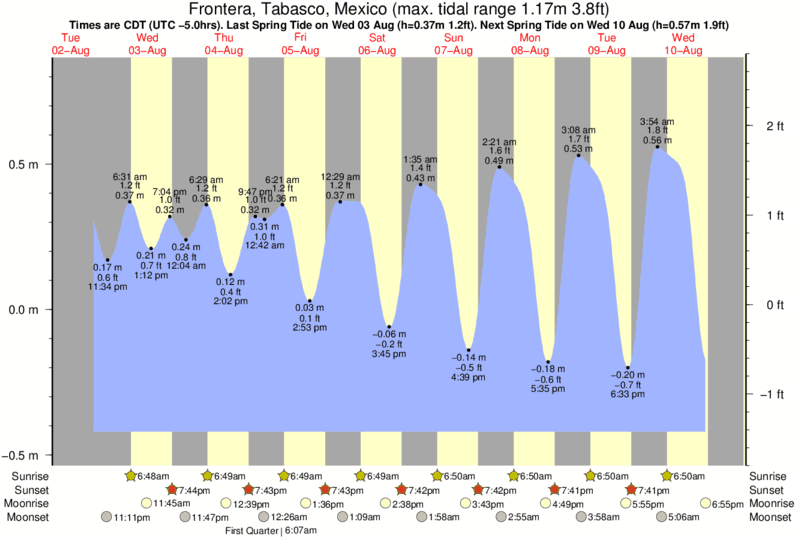 Frontera, Tabasco, Mexico tide times for the next 7 days