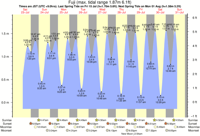 Fuji tide times for the next 7 days