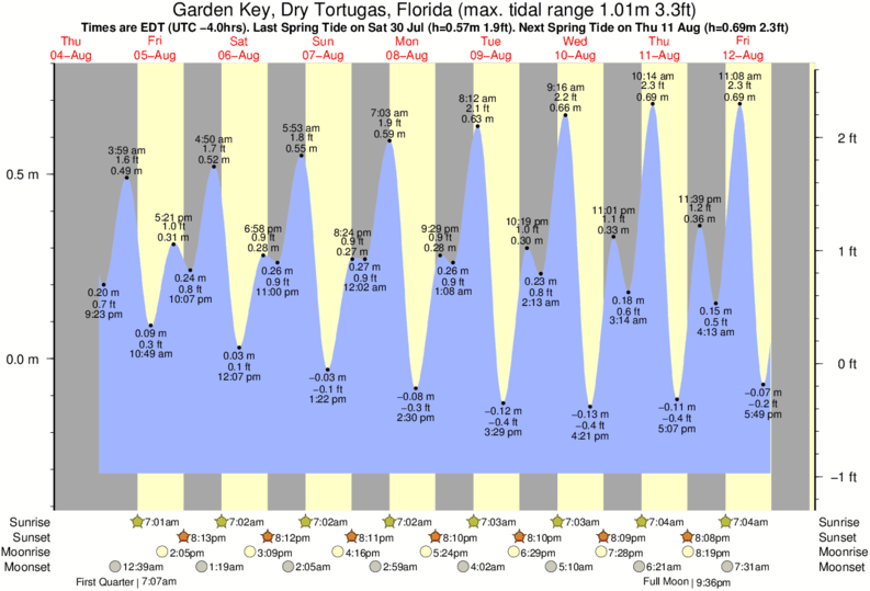 Garden Key, Dry Tortugas, Florida tide times for the next 7 days