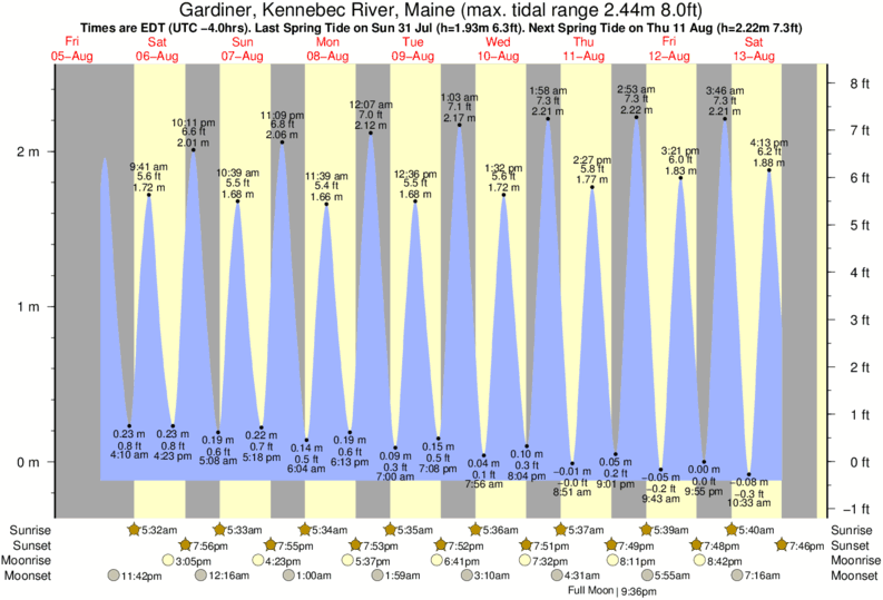 Gardiner, Kennebec River, Maine tide times for the next 7 days