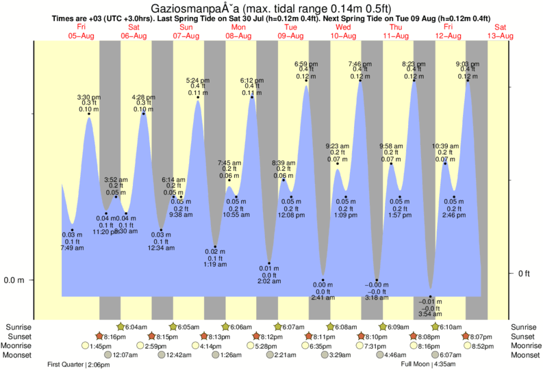 Gaziosmanpaşa tide times for the next 7 days