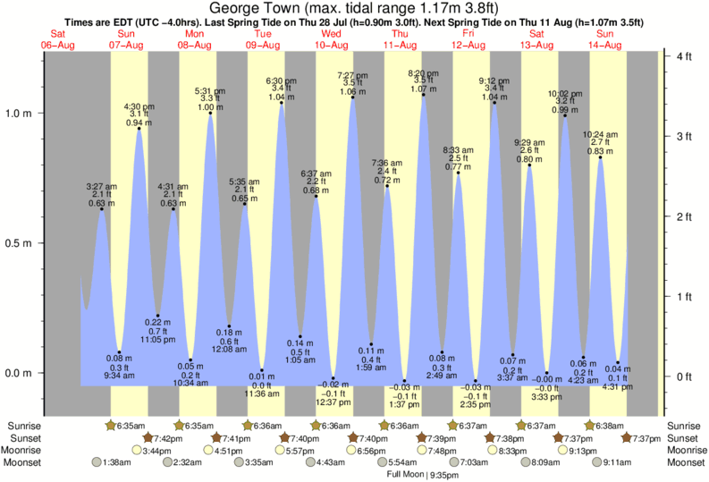 George Town tide times for the next 7 days