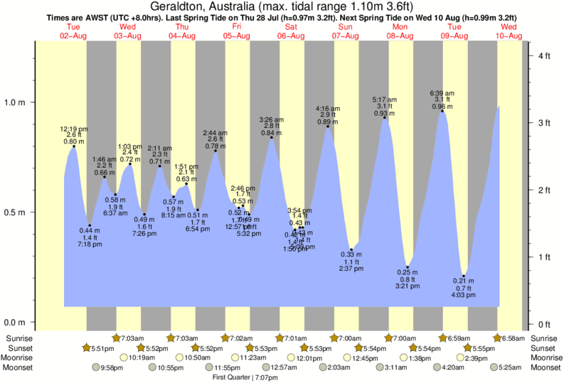 Geraldton, Australia tide times for the next 7 days