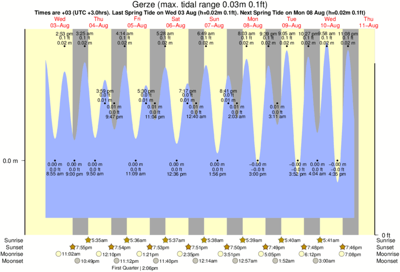 Gerze tide times for the next 7 days