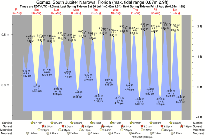 Gomez, South Jupiter Narrows, Florida tide times for the next 7 days