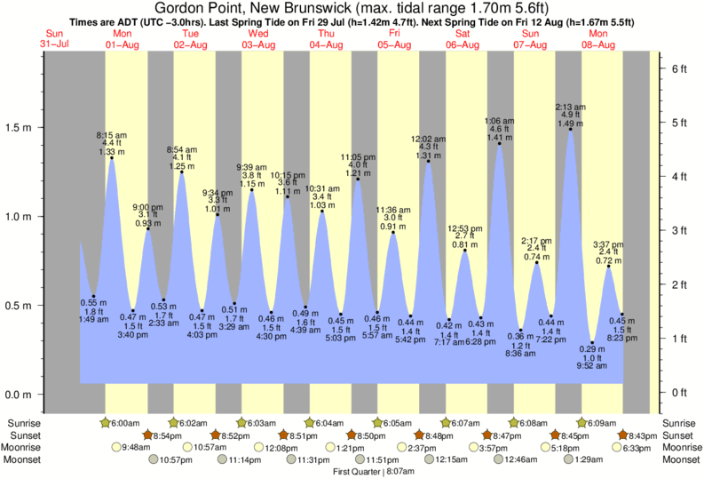 Gordon Point, New Brunswick tide times for the next 7 days