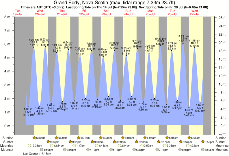 Grand Eddy, Nova Scotia tide times for the next 7 days