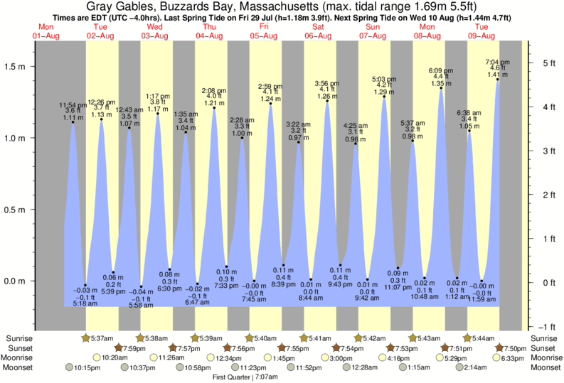 Gray Gables, Buzzards Bay, Massachusetts tide times for the next 7 days