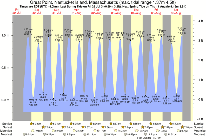 Great Point, Nantucket Island, Massachusetts tide times for the next 7 days