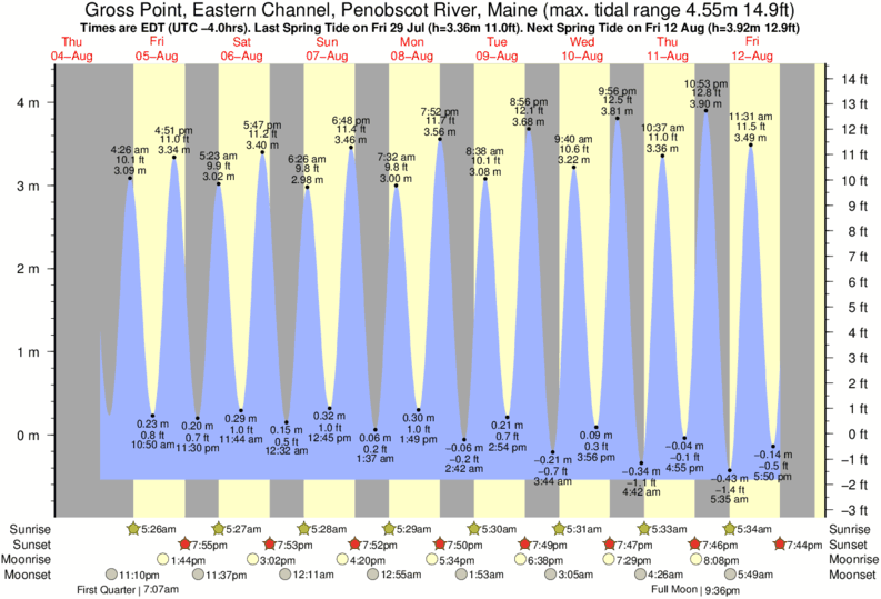 Gross Point, Eastern Channel, Penobscot River, Maine tide times for the next 7 days