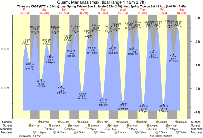 Guam, Marianas tide times for the next 7 days
