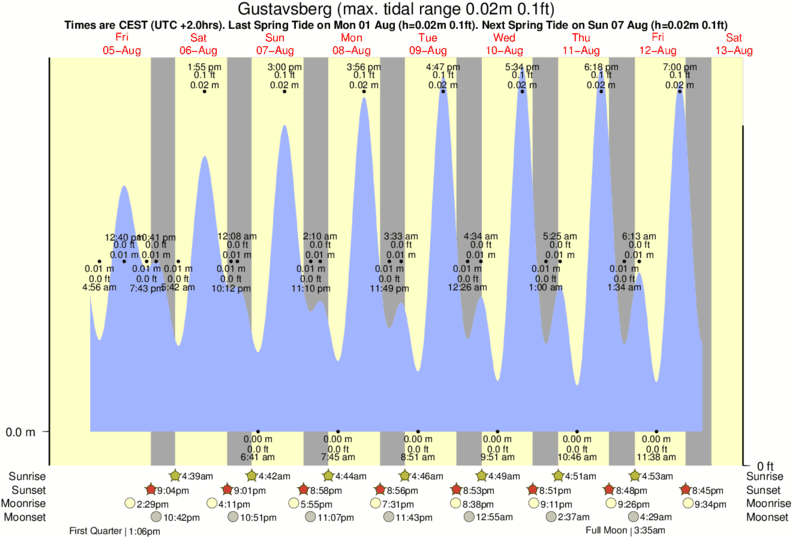 Gustavsberg tide times for the next 7 days