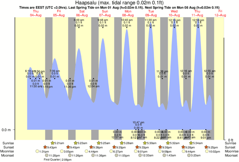Haapsalu tide times for the next 7 days