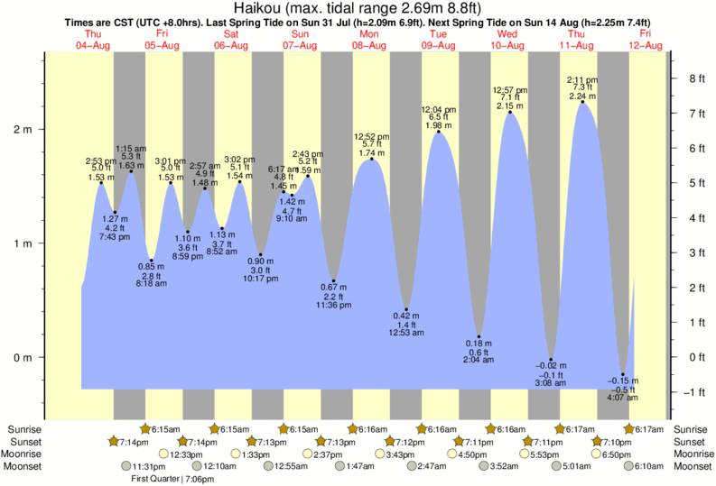 Haikou tide times for the next 7 days