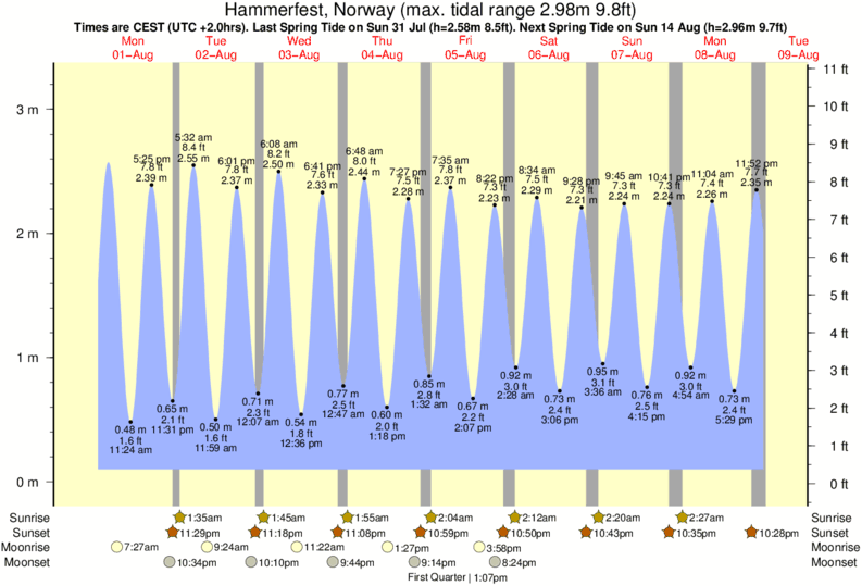 Hammerfest, Norway tide times for the next 7 days