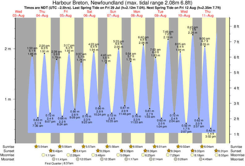 Harbour Breton, Newfoundland tide times for the next 7 days