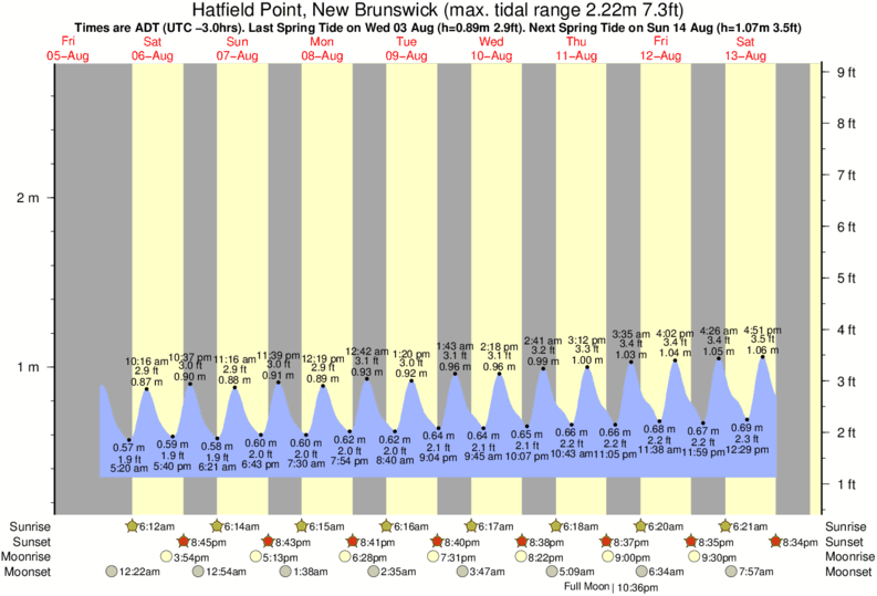 Hatfield Point, New Brunswick tide times for the next 7 days