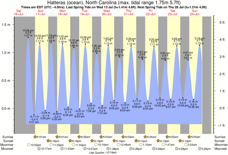 Hatteras (ocean), North Carolina tide times for the next 7 days
