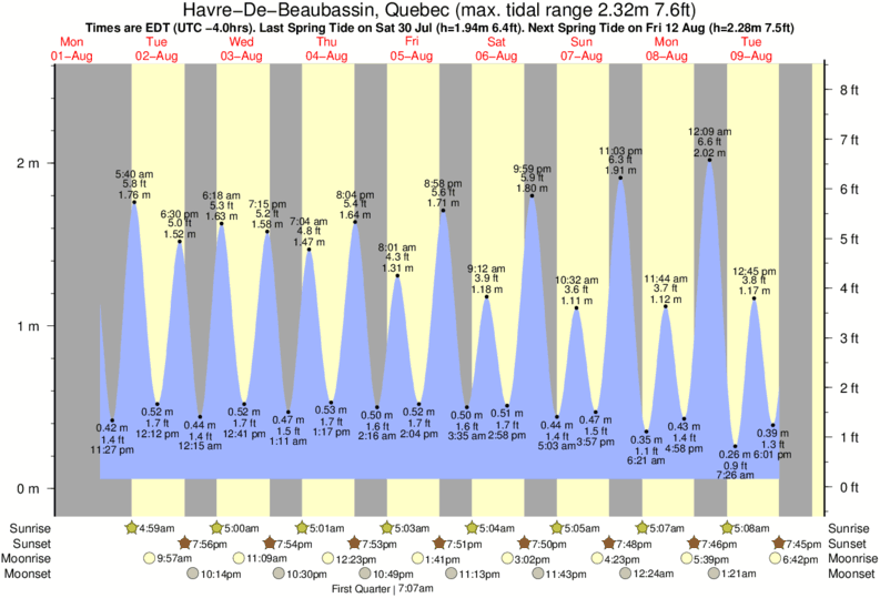 Havre-De-Beaubassin, Quebec tide times for the next 7 days