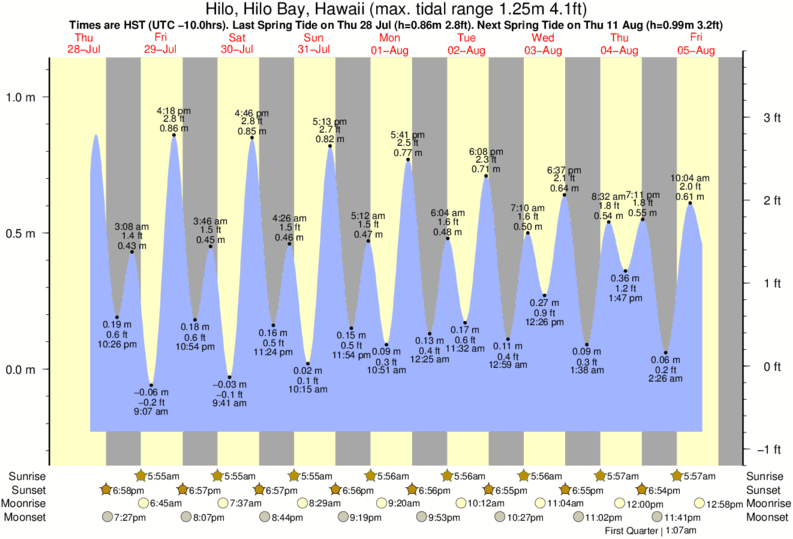 Hilo, Hilo Bay, Hawaii tide times for the next 7 days