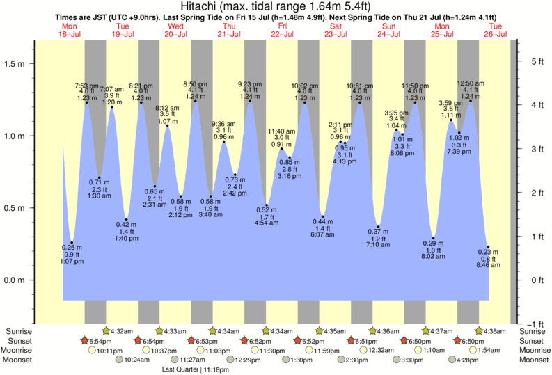 Hitachi tide times for the next 7 days