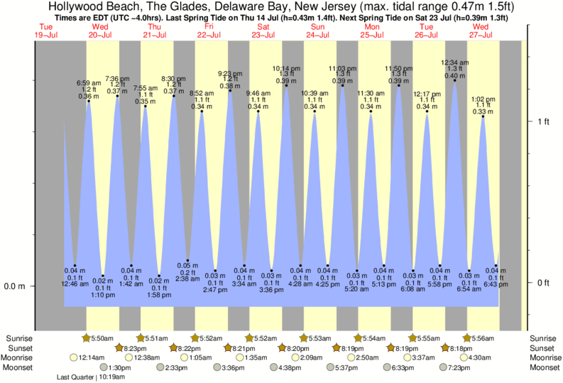 Hollywood Beach, The Glades, Delaware Bay, New Jersey tide times for the next 7 days
