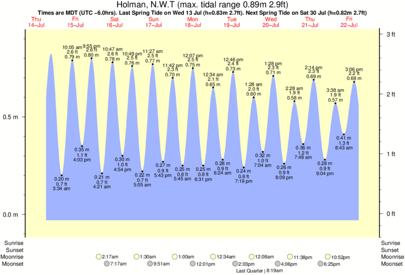 Holman, N.W.T tide times for the next 7 days