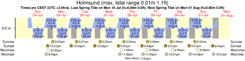 Holmsund tide times for the next 7 days