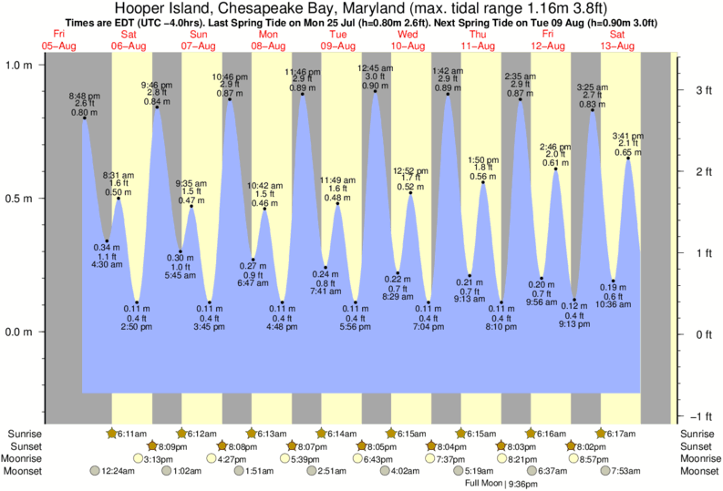 Hooper Island, Chesapeake Bay, Maryland tide times for the next 7 days