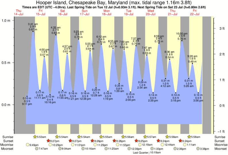 Tide times and tide chart for hooper island chesapeake bay