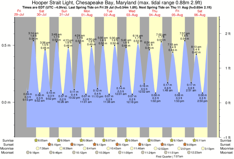Hooper Strait Light, Chesapeake Bay, Maryland tide times for the next 7 days