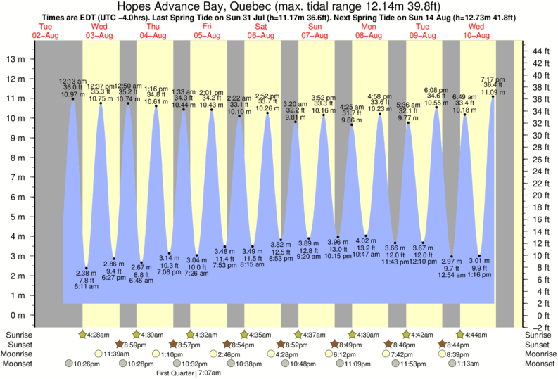 Hopes Advance Bay, Quebec tide times for the next 7 days