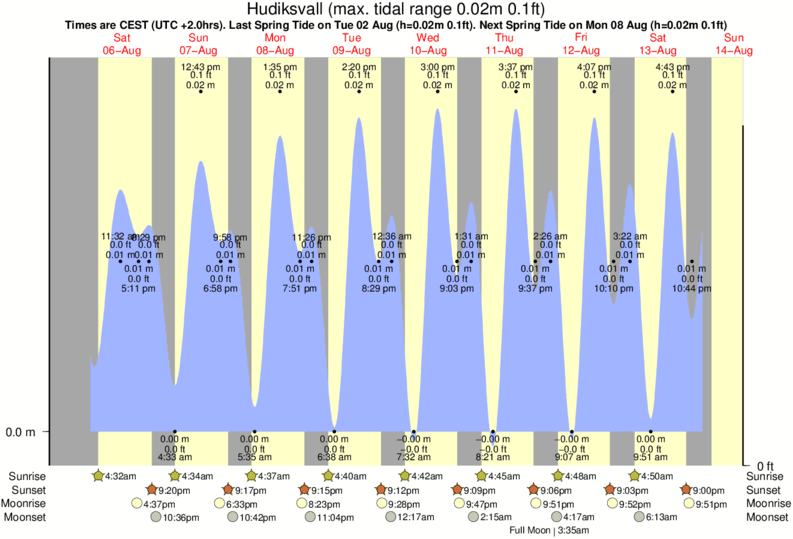 Hudiksvall tide times for the next 7 days