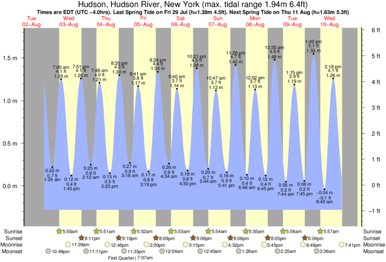 Hudson, Hudson River, New York tide times for the next 7 days