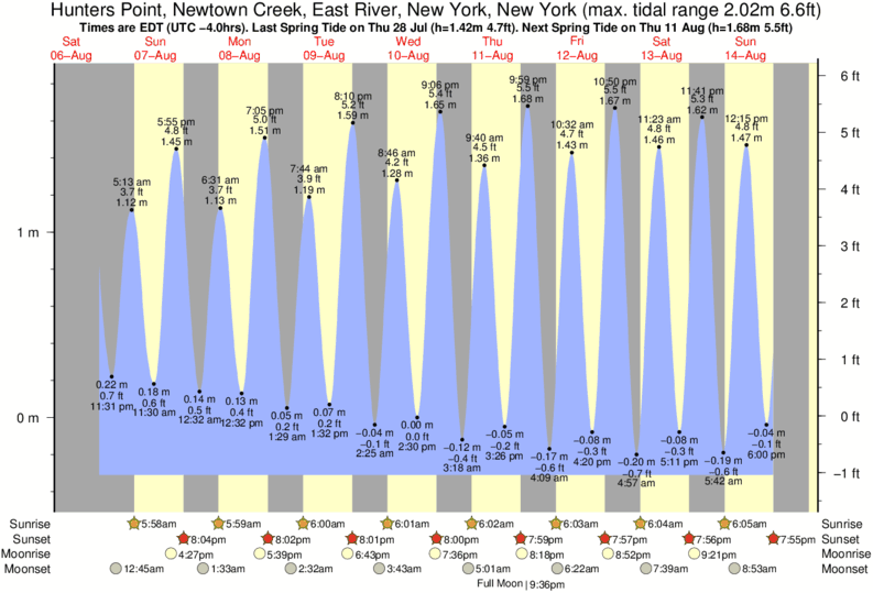 Hunters Point, Newtown Creek, East River, New York, New York tide times for the next 7 days