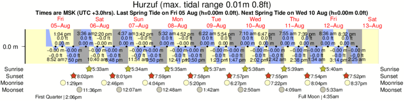 Hurzuf tide times for the next 7 days