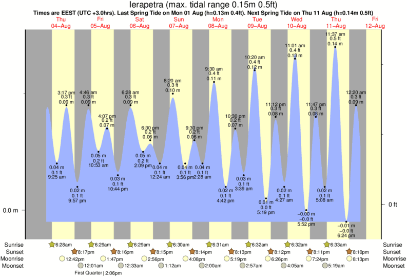 Ierapetra tide times for the next 7 days