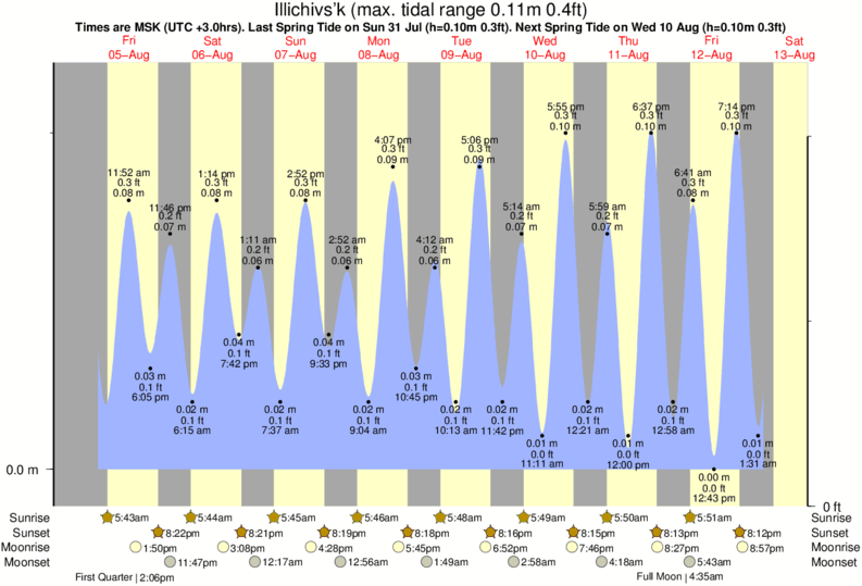 Illichivs'k tide times for the next 7 days