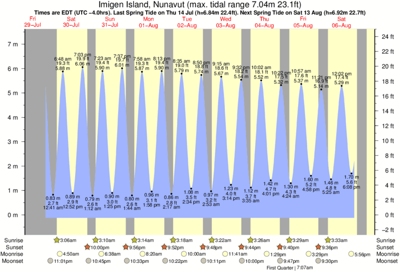 Imigen Island, Nunavut tide times for the next 7 days