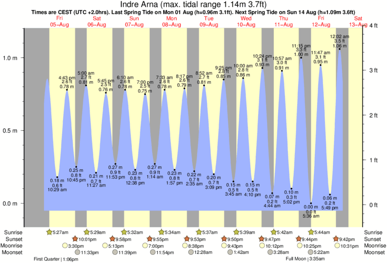 Indre Arna tide times for the next 7 days
