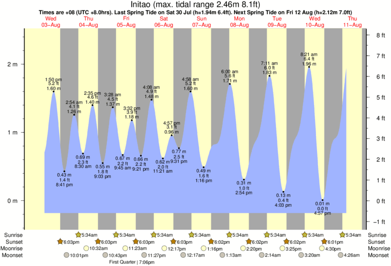 Initao tide times for the next 7 days